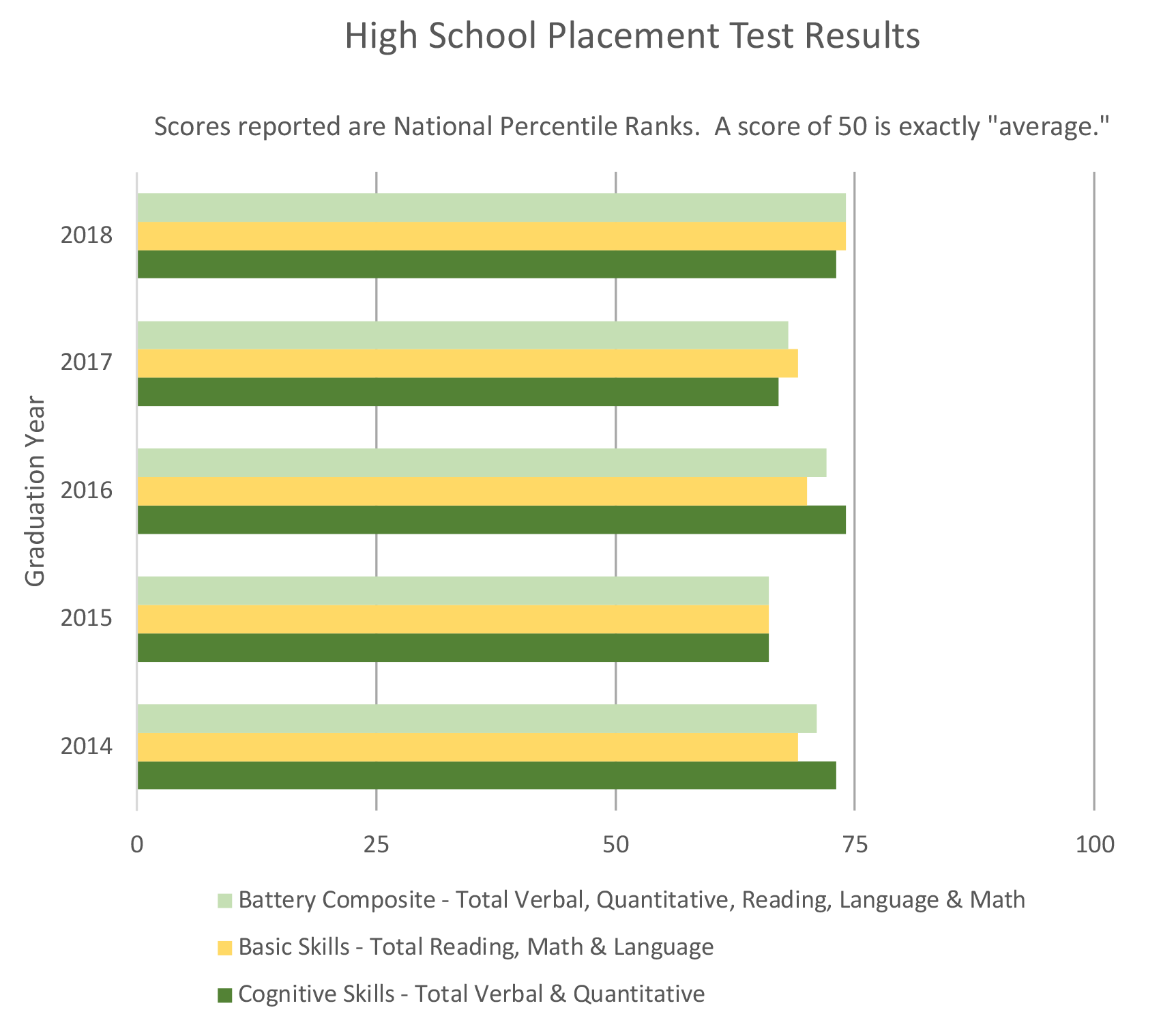 High School Placement Test Results